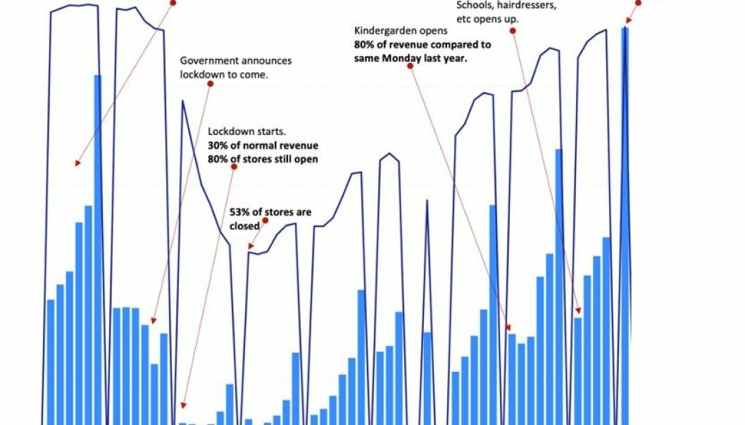 Grafen viser hvilken effekt Covid-19 har hatt på 700 norske retailere. De lyseblå viser totalt salg og de mørkeblå viser antall åpne butikker. Kilde: Front Systems AS