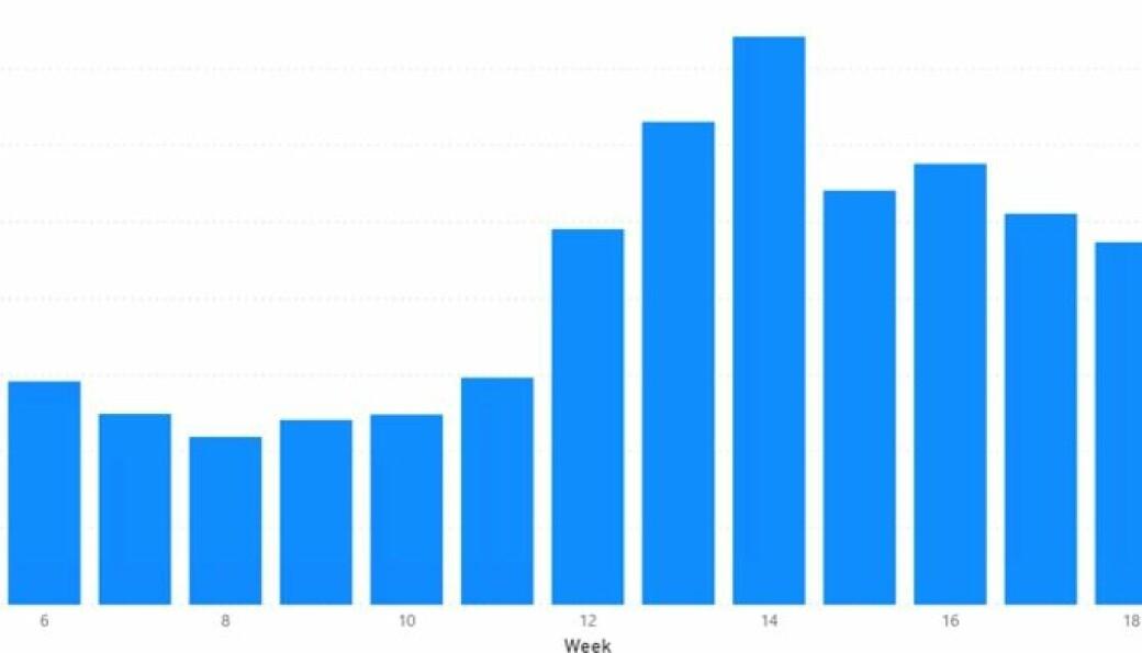 Nettomsetning i kroneverdi per uke i år. Uke 12 var uken da nedstengingen var i gang. Kilde: Front Systems AS
